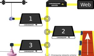 chronojump-networks